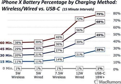 New Iphones Compared To Old Ones In Charging Speed