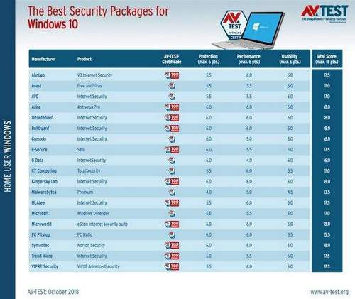 Which Antivirus is the Best for Windows 10