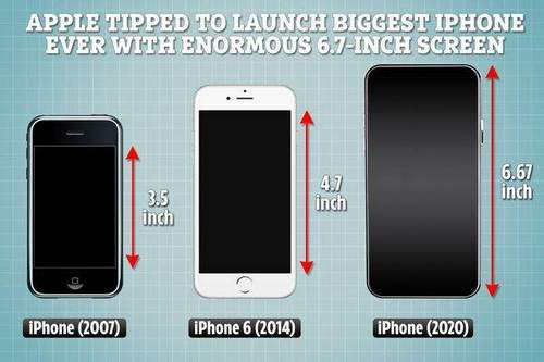 Which Iphone Is Largest In Size
