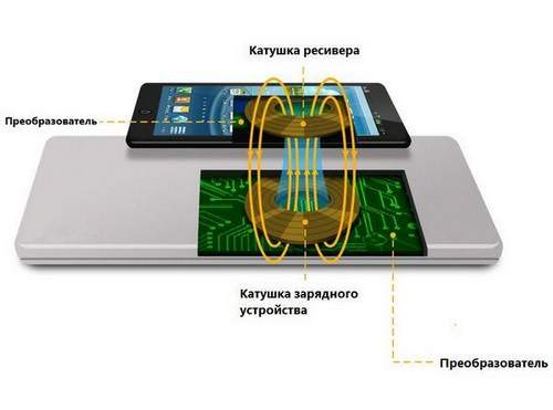 Which Phone Models Support Wireless Charging